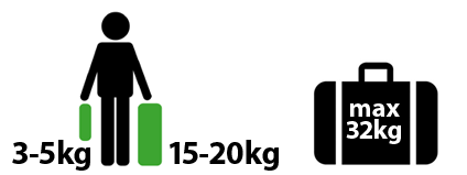Weight limits for luggage